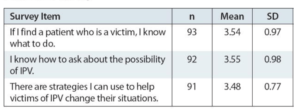 Table 8. Perceived self-efficacy on a 1-to-5 scale (mean score above 2.5 indicates greater sense of self-efficacy).